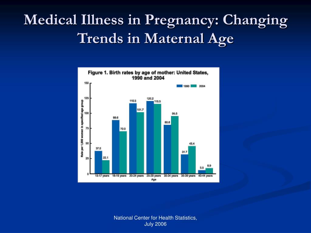 Medical Illness in Pregnancy: Changing Trends in Maternal Age