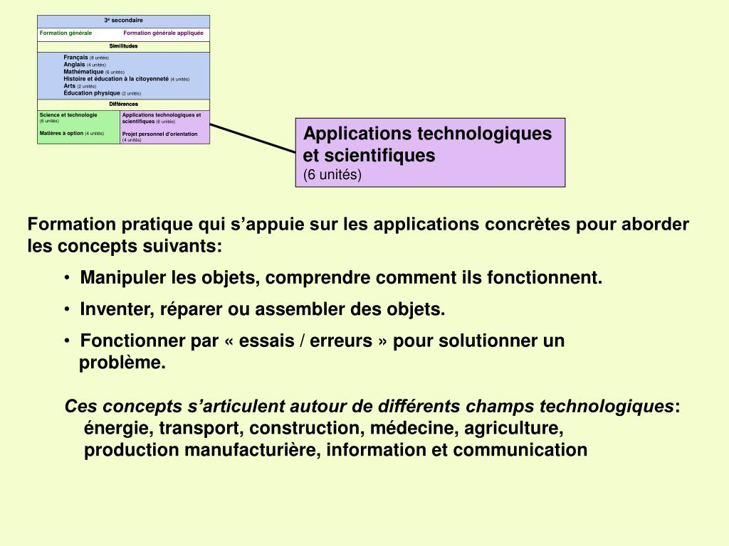 Applications technologiques