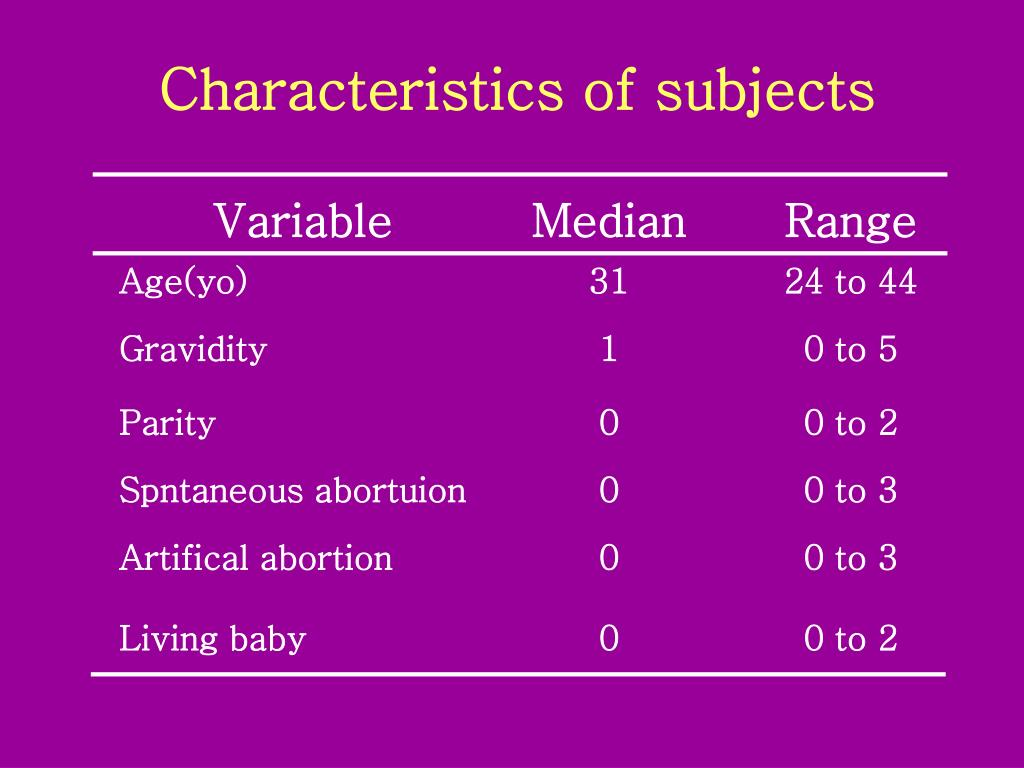 Characteristics of subjects