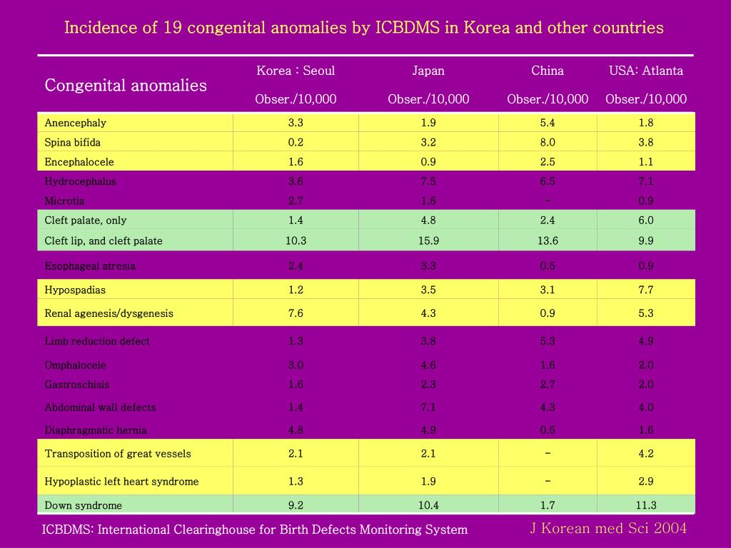 Incidence of 19 congenital anomalies by ICBDMS in Korea and other countries