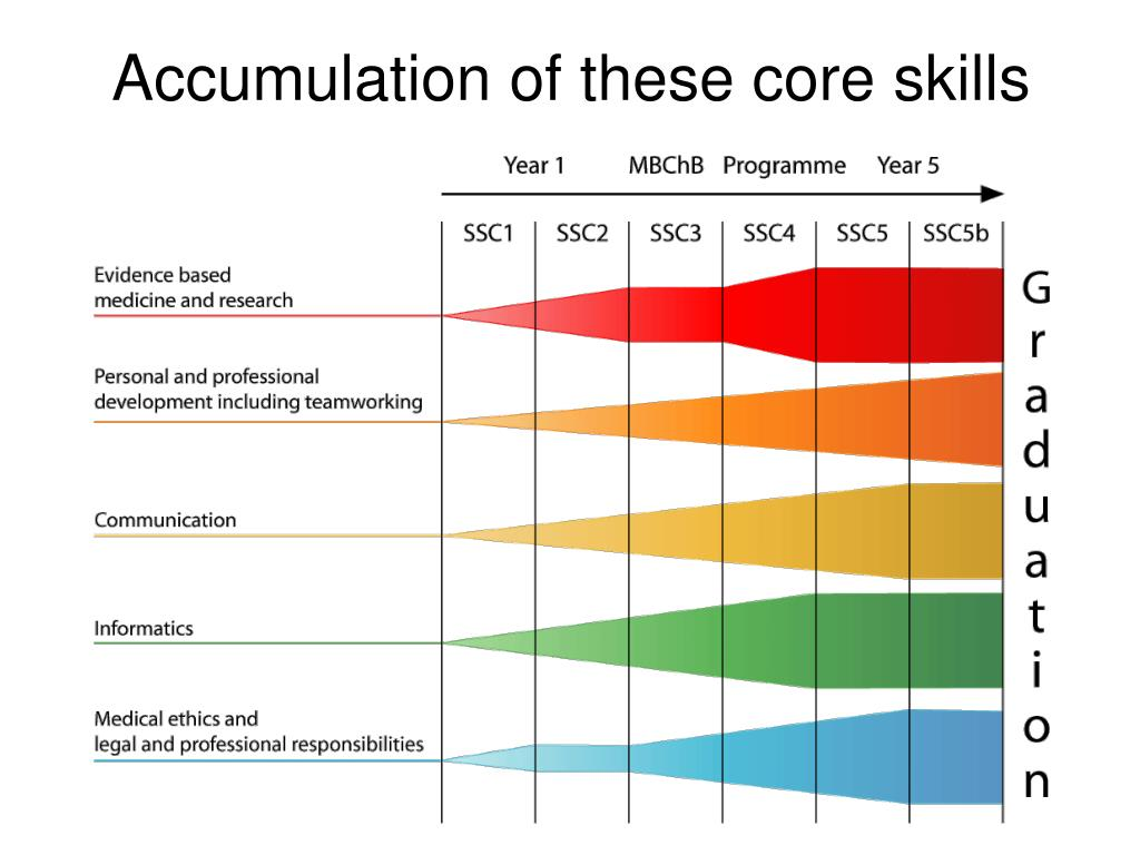 Accumulation of these core skills