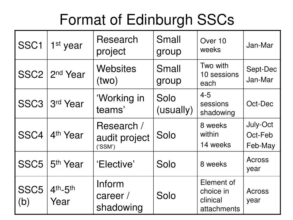 Format of Edinburgh SSCs
