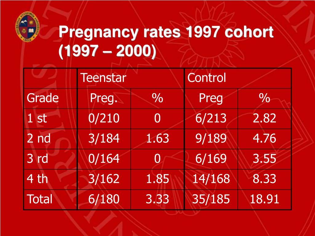 Pregnancy rates 1997 cohort