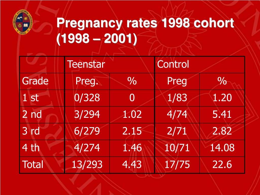 Pregnancy rates 1998 cohort
