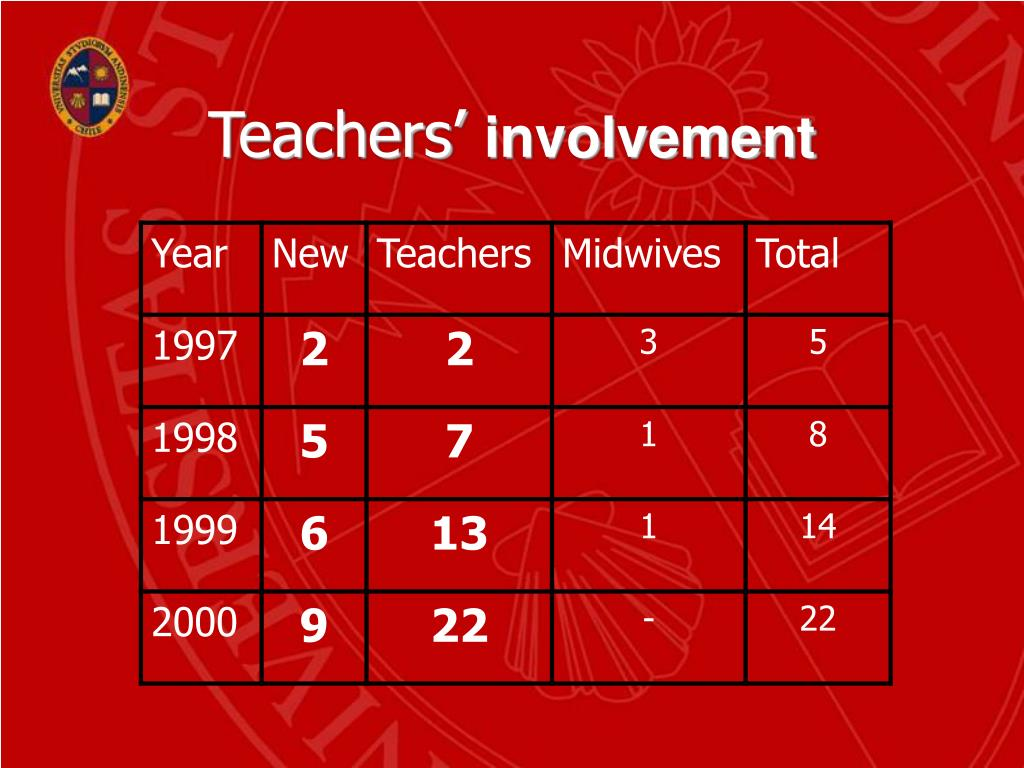Teachers'