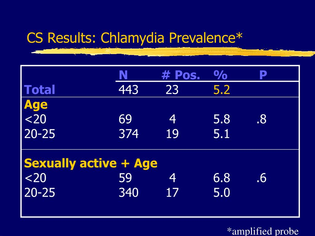 CS Results: Chlamydia Prevalence*