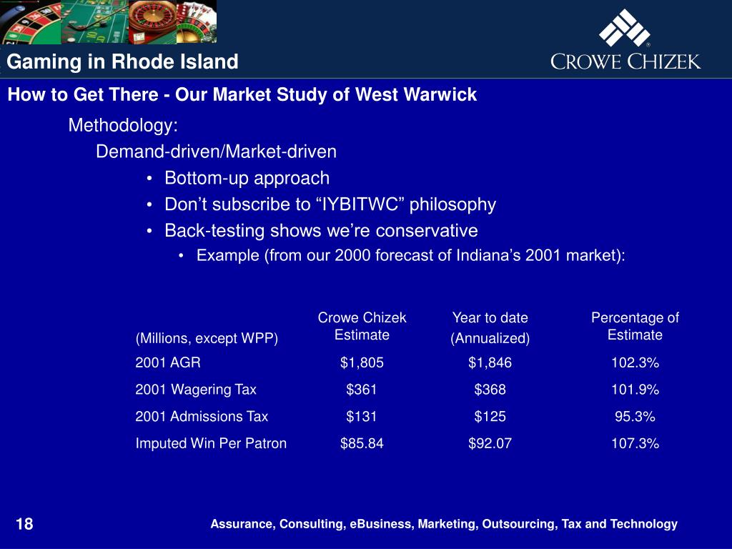 How to Get There - Our Market Study of West Warwick
