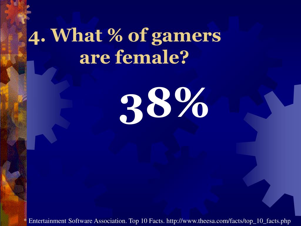 4. What % of gamers