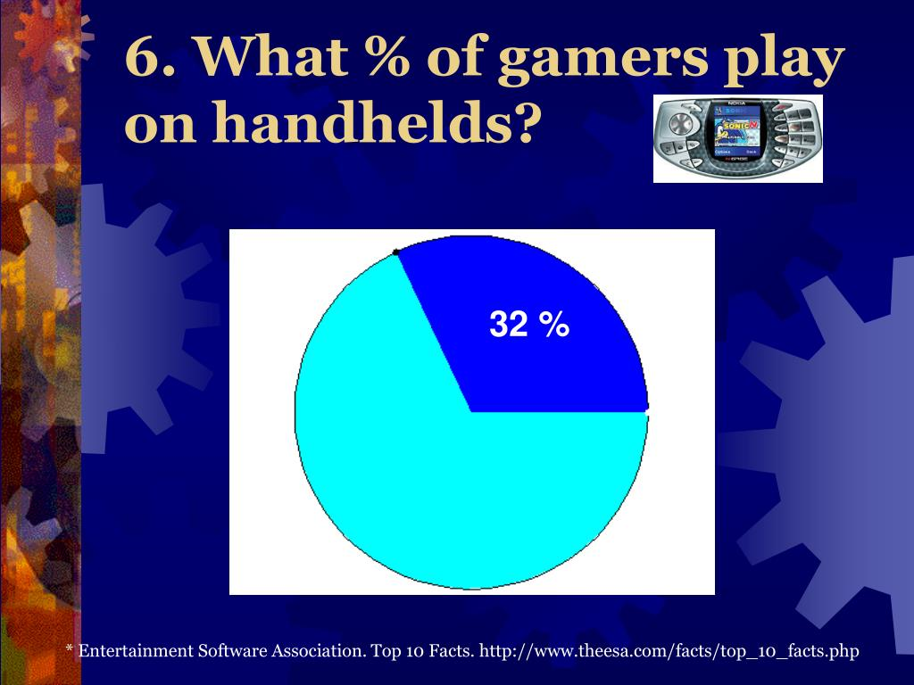 6. What % of gamers play on handhelds?