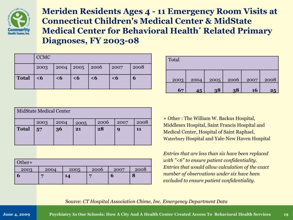 Meriden Residents Ages 4 - 11 Emergency Room Visits at Connecticut Children's Medical Center & MidState Medical Center for Behavioral Health