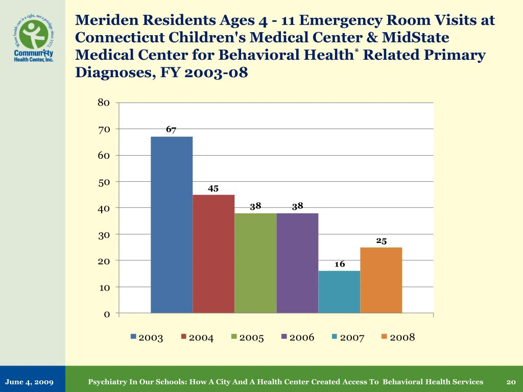 Meriden Residents Ages 4 - 11 Emergency Room Visits at Connecticut Children's Medical Center &