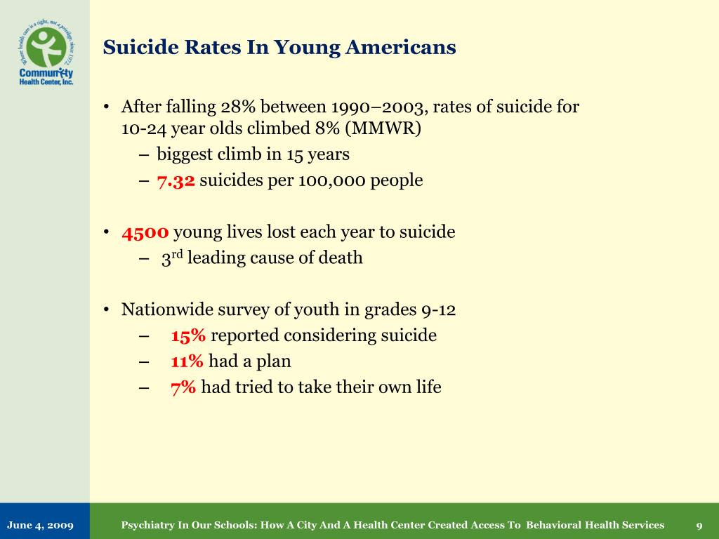 Suicide Rates In Young Americans