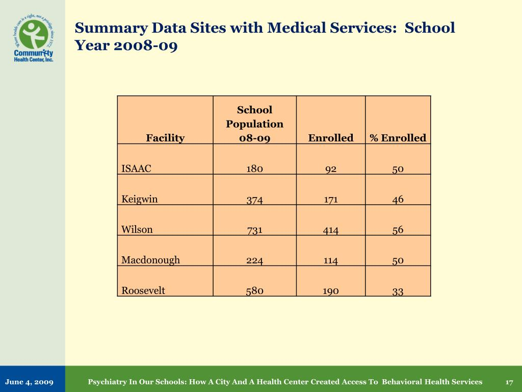 Summary Data Sites with Medical Services:  School Year 2008-09