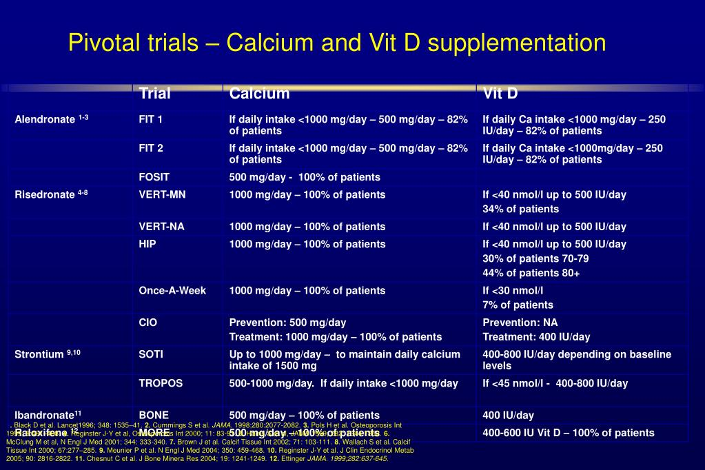 Pivotal trials – Calcium and Vit D supplementation