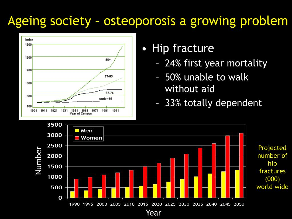 Projected number of hip fractures (000) world wide