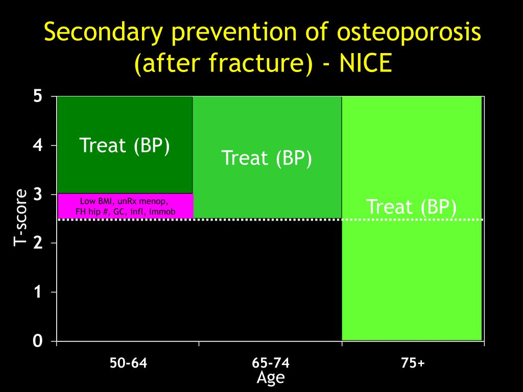 Secondary prevention of osteoporosis