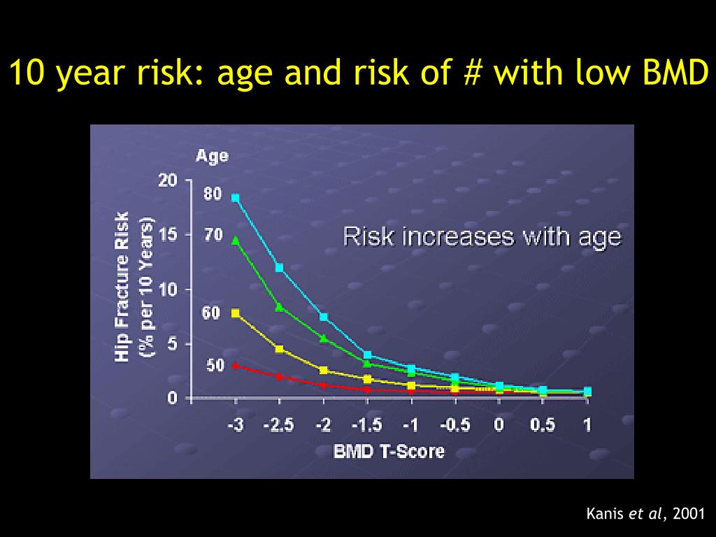 10 year risk: age and risk of # with low BMD