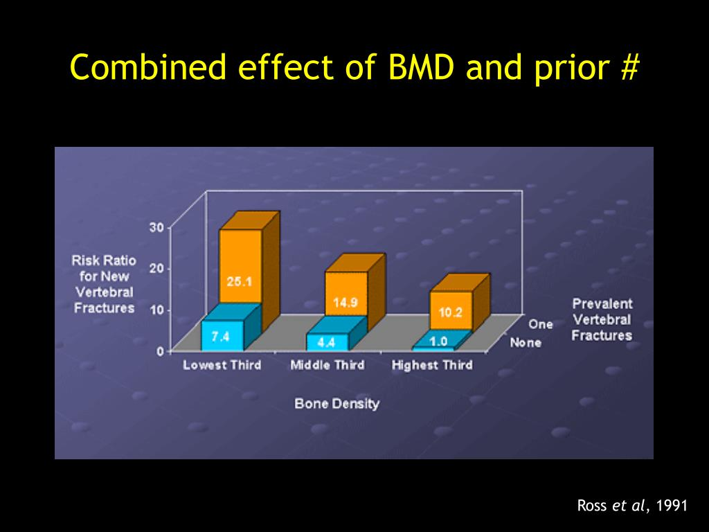 Combined effect of BMD and prior #