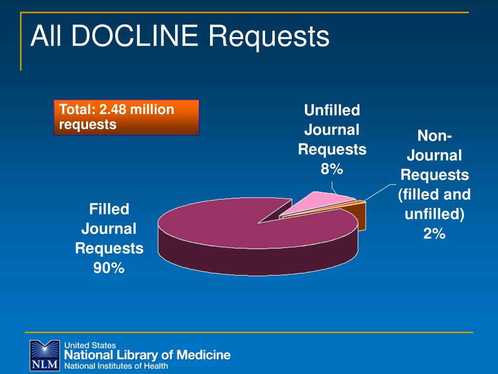 All DOCLINE Requests