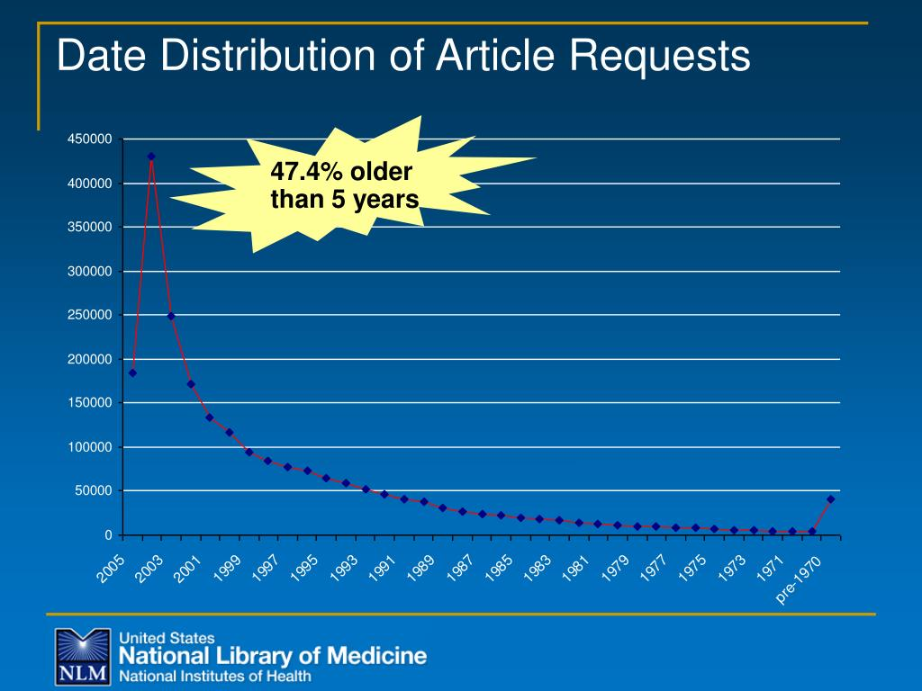Date Distribution of Article Requests