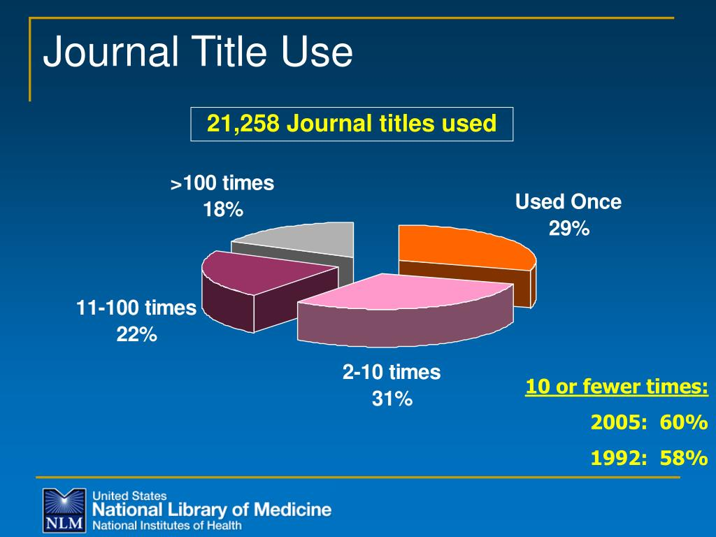 Journal Title Use