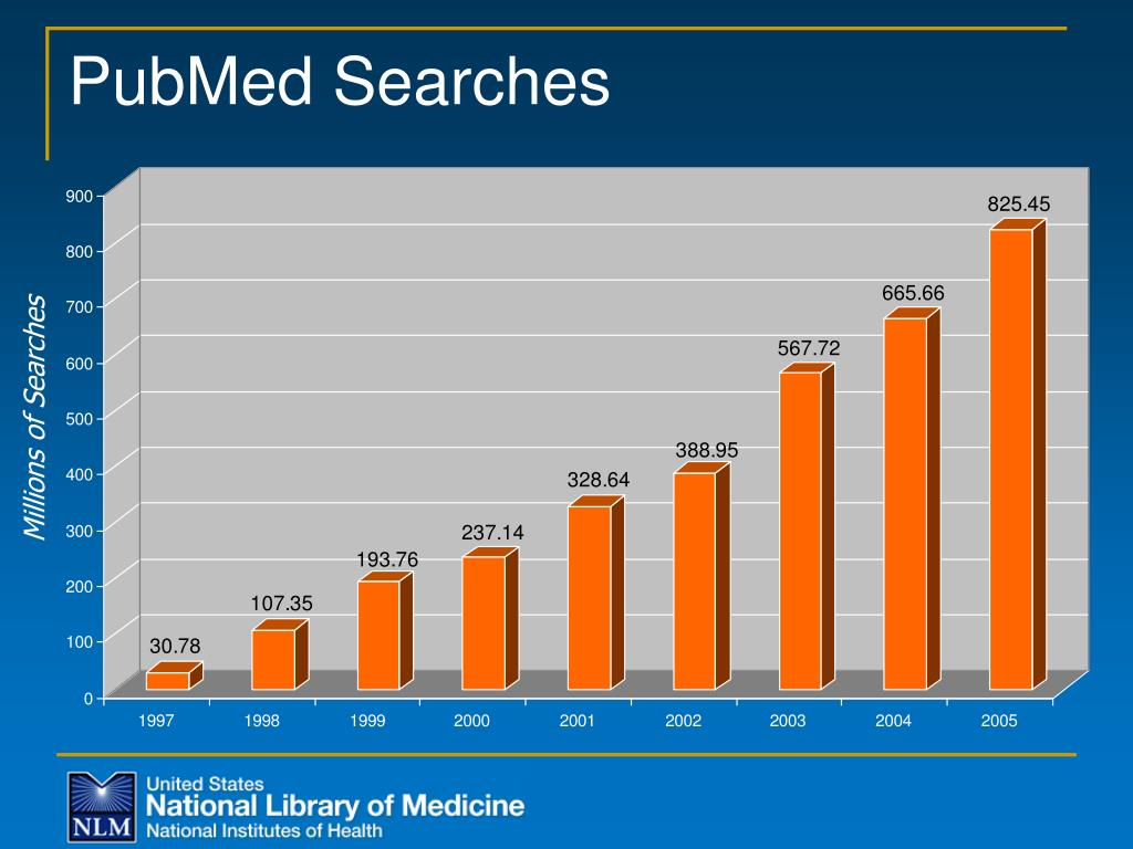 PubMed Searches
