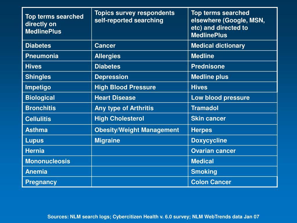 Sources: NLM search logs; Cybercitizen Health v. 6.0 survey; NLM WebTrends data Jan 07