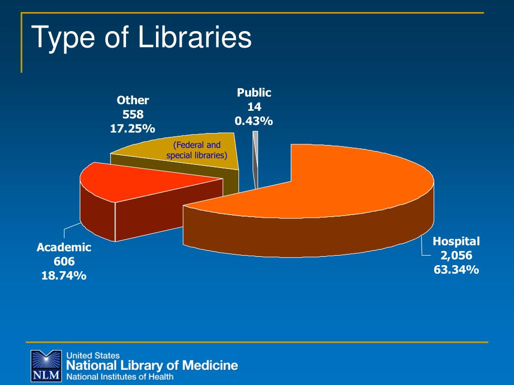 Type of Libraries
