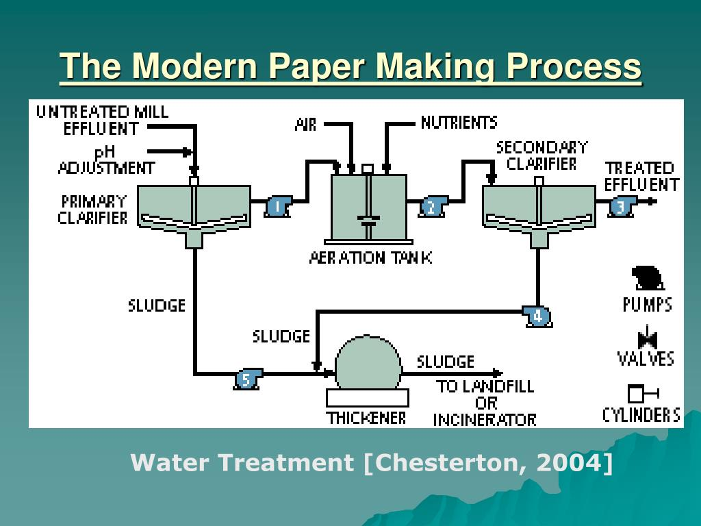 the productivity of conversion process economics essay 25082018 higher output and increased productivity have been two of the biggest  increased process control makes  advantages and disadvantages of automation.