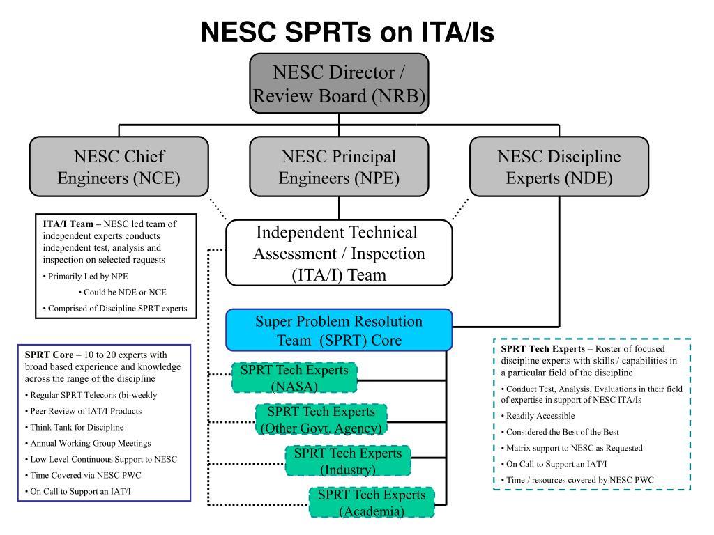 NESC SPRTs on ITA/Is