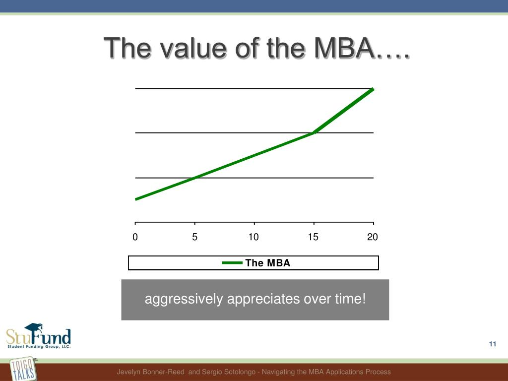 The value of the MBA….