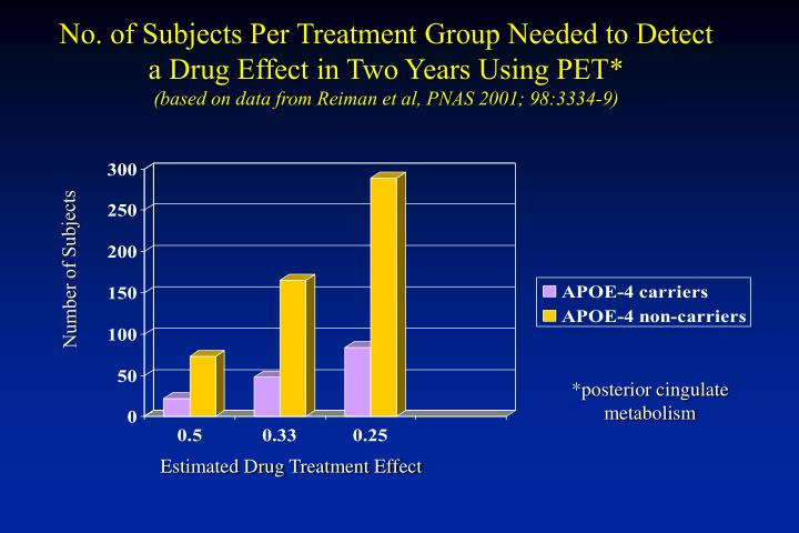 No. of Subjects Per Treatment Group Needed to Detect a Drug Effect in Two Years Using PET*