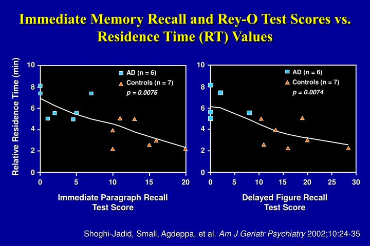 Immediate Memory Recall and Rey-O Test Scores vs. Residence Time (RT) Values