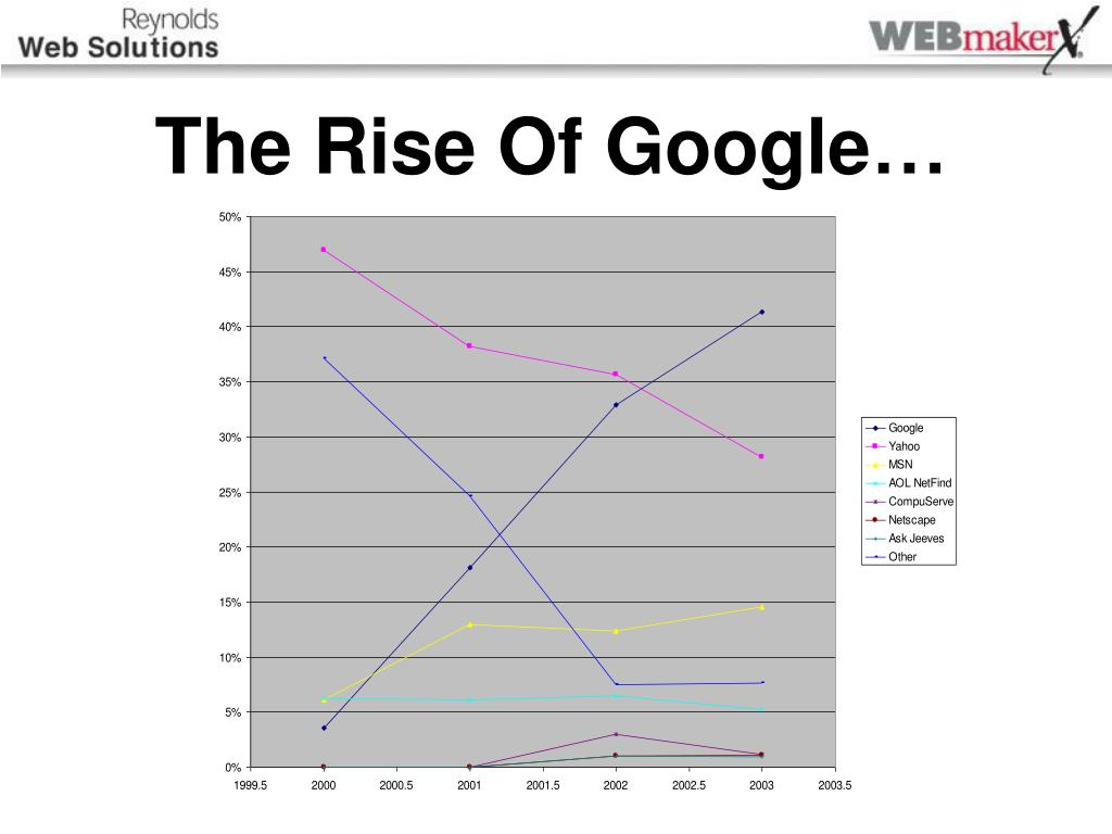 The Rise Of Google…