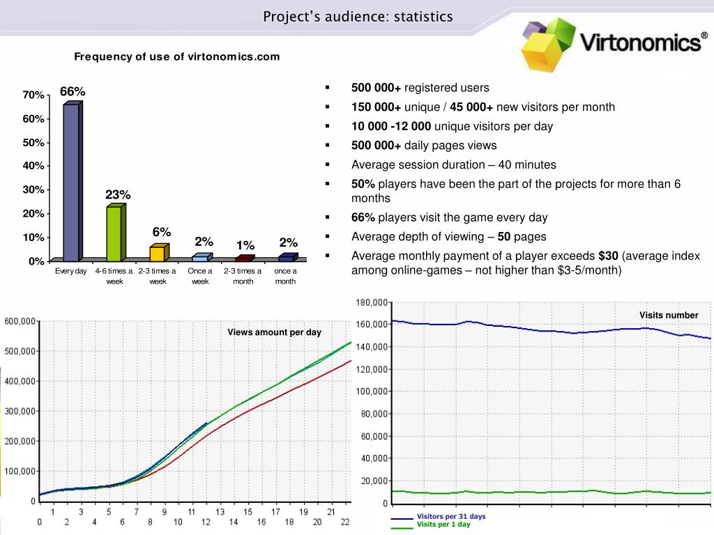 Project's audience: statistics