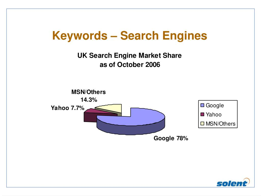 Keywords – Search Engines