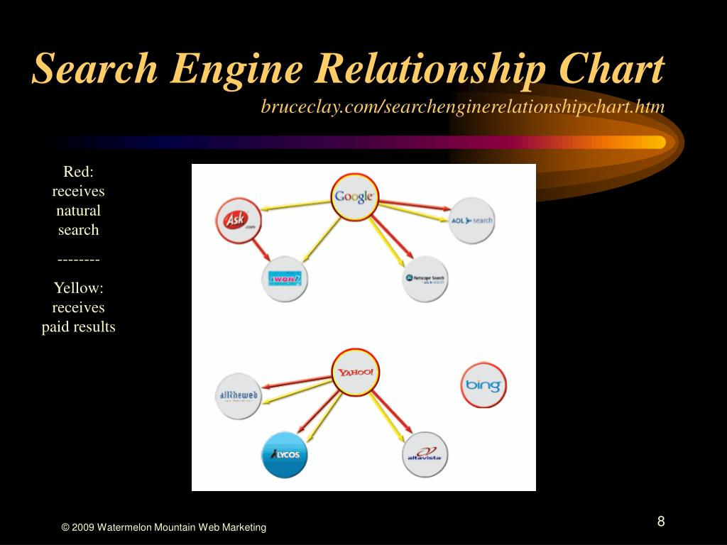 Search Engine Relationship Chart