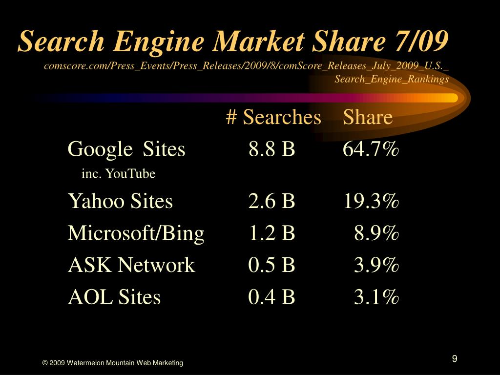Search Engine Market Share 7/09