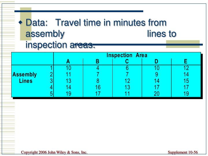 Data:   Travel time in minutes from assembly                    lines to inspection areas.
