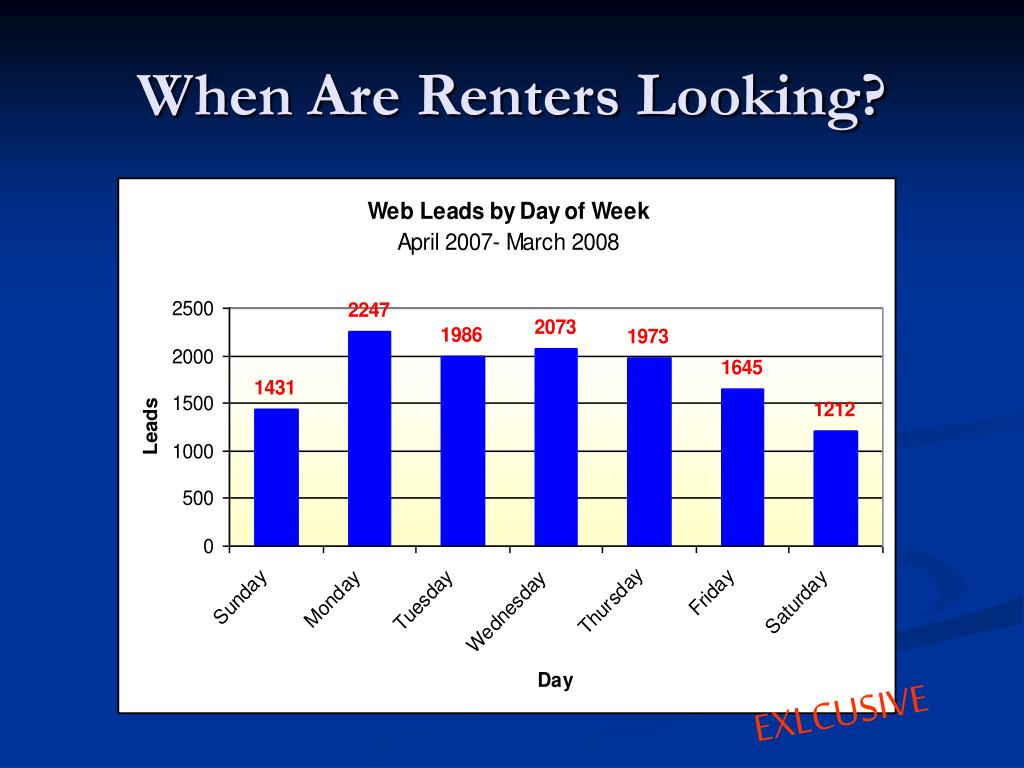 When Are Renters Looking?