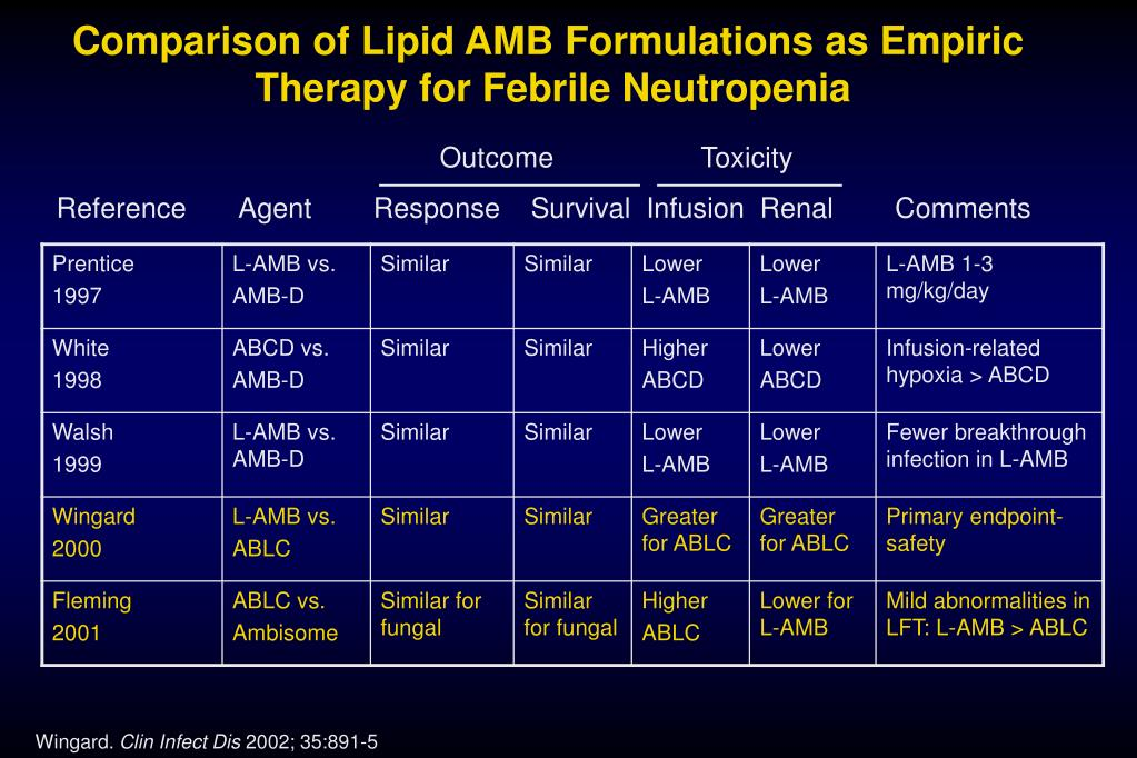 Comparison of Lipid AMB Formulations as Empiric