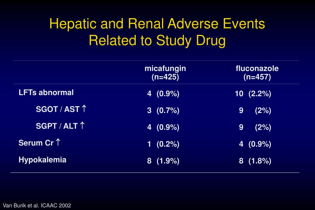 Hepatic and Renal Adverse Events