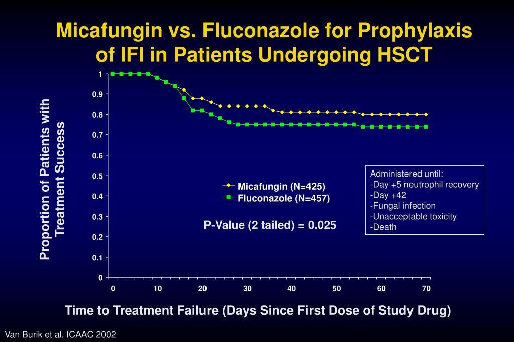 Micafungin vs. Fluconazole for Prophylaxis of IFI in Patients Undergoing HSCT