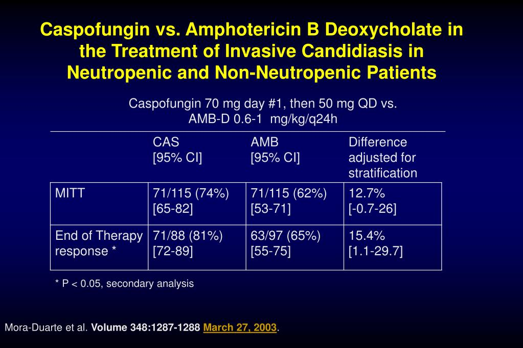 Caspofungin vs. Amphotericin B Deoxycholate in the Treatment of Invasive Candidiasis in Neutropenic and Non-Neutropenic Patients