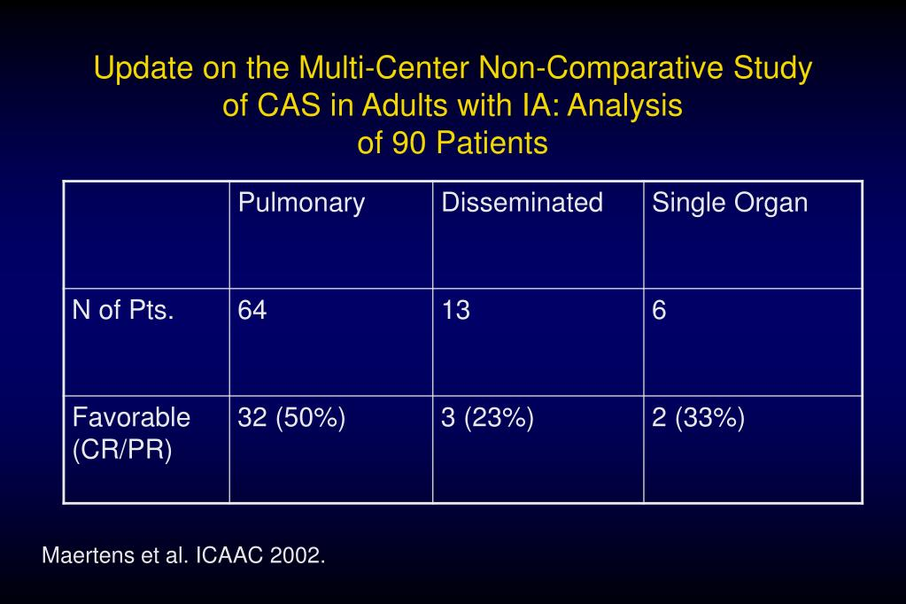 Update on the Multi-Center Non-Comparative Study of CAS in Adults with IA: Analysis