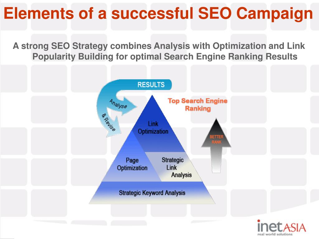 A strong SEO Strategy combines Analysis with Optimization and Link Popularity Building for optimal Search Engine Ranking Results