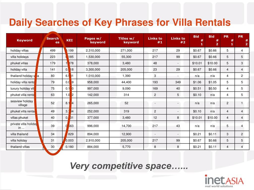 Daily Searches of Key Phrases for Villa Rentals