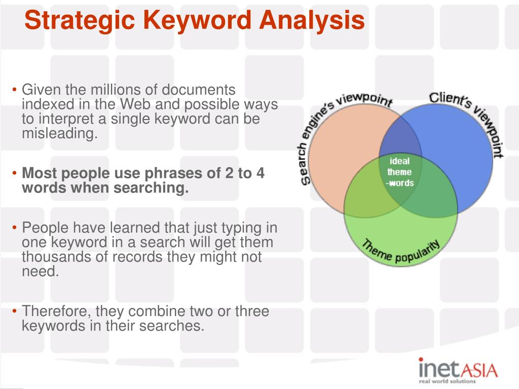 Strategic Keyword Analysis