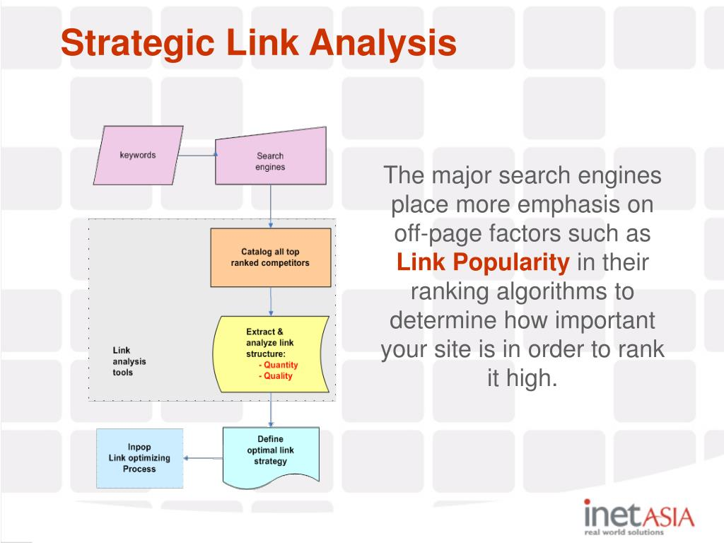 Strategic Link Analysis