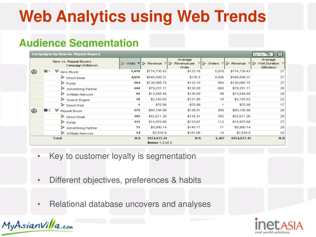 Web Analytics using Web Trends